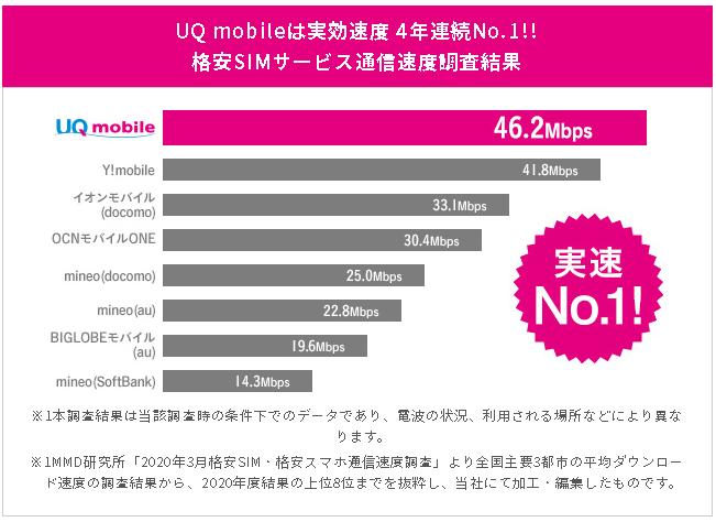 UQmobile 速度