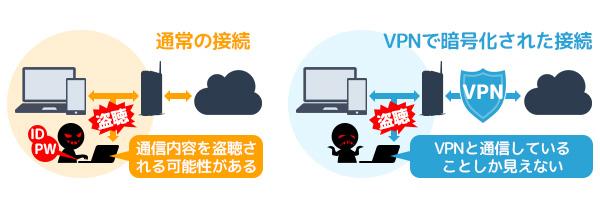 ニフモ VPN