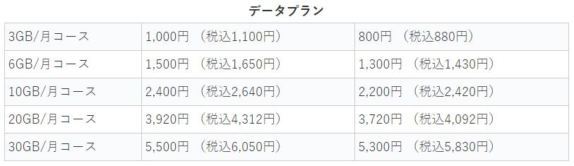 ocnモバイルONE データ