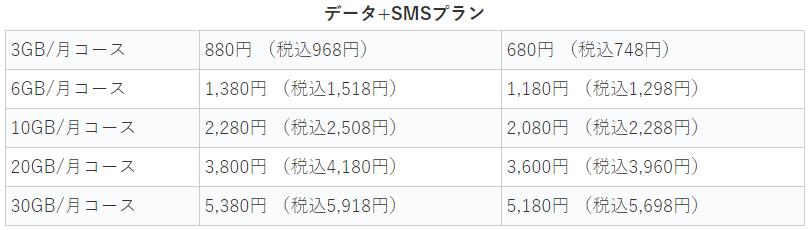 OCNモバイルONE SMS